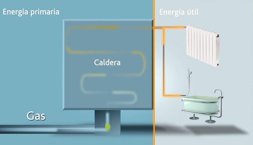 energiautil_energiaprimaria