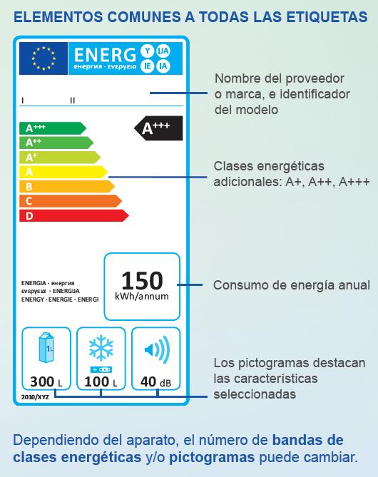 Fuente: controlastuenergia.gob.es