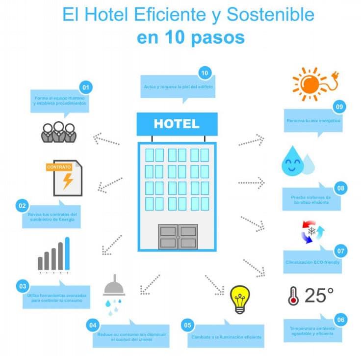 Decálogo eficiencia energética en Hoteles. Fuente: ITH