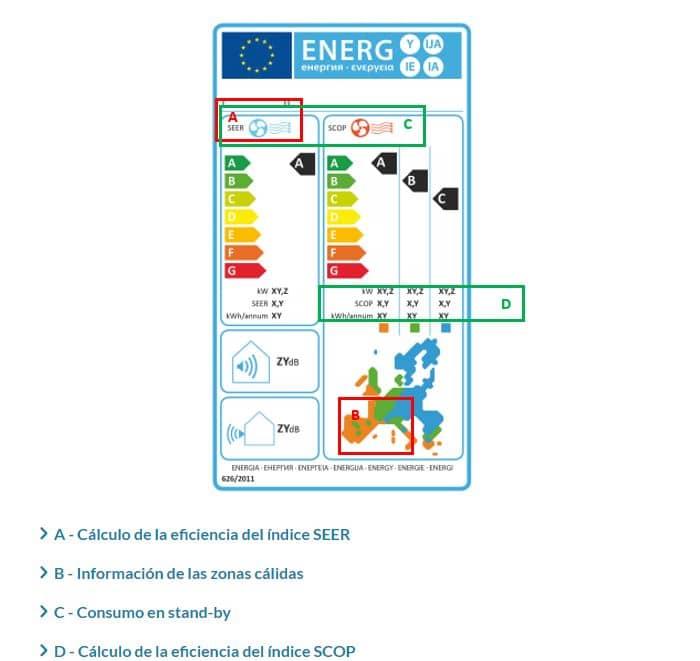 etiqueta eficiencia energética aire acondicionado